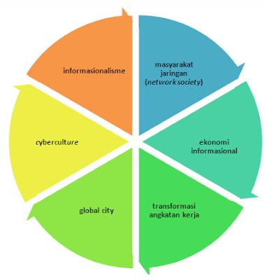 6  gambaran masyarakat informasi menurut perspektif Manuel Castells