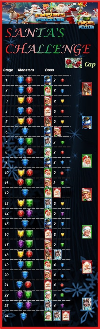 Santa's Challenge Event Stage Guide