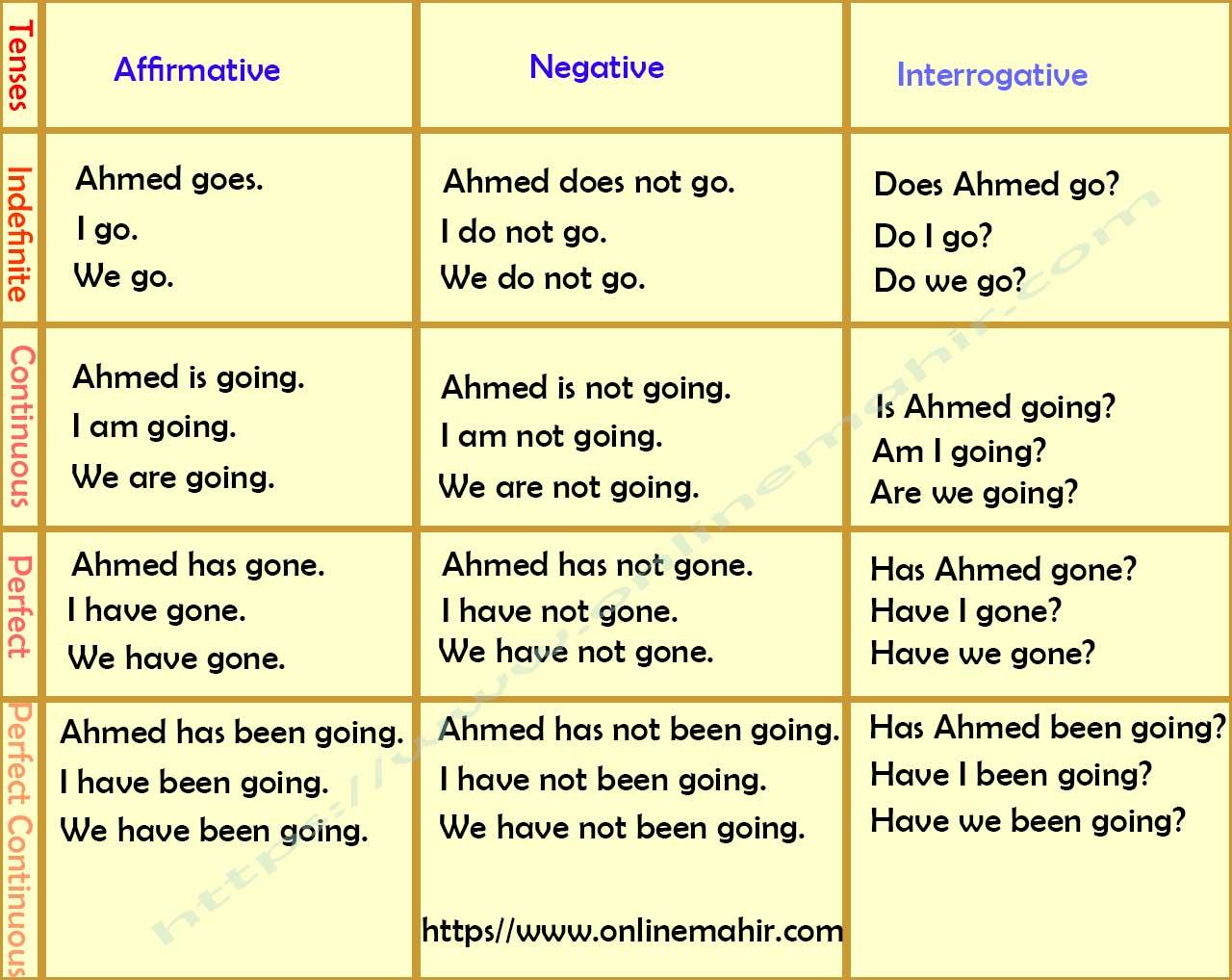 Tenses In Urdu