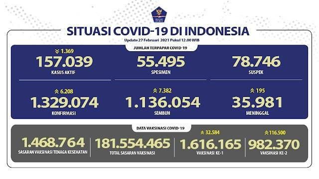 (27 Februari 2021) Jumlah Kasus Covid-19 di Indonesia Pukul 14.00 WIB