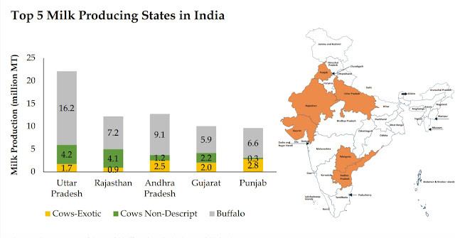 top 5 milk producing states in India