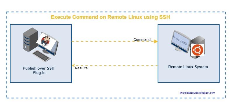 Linux, Cloud & Windows tutorials for beginners : Jenkins - Install