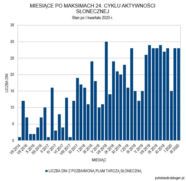 Wykres 3. Miesiące po maksimach 24. cyklu aktywności słonecznej, podczas których wystąpiły dni z R=0 - stan po I kwartale 2020 roku. Oprac. własne