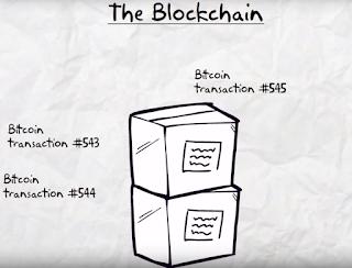 Estimasi Waktu Transaksi Bitcoin dan Cara Mempercepat Proses Konfirmasi Transaksi Bitcoin