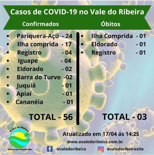 Vale do Ribeira soma 56 casos confirmados positivos do Coronavírus - Covid-19