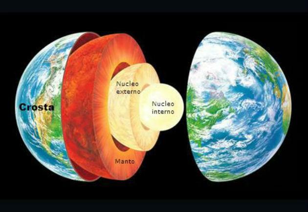 Camadas da Terra - Núcleo da Terra