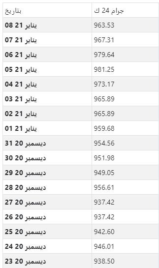 أسعار الذهب اليومية بالجنيه المصري لكل جرام عيار 24