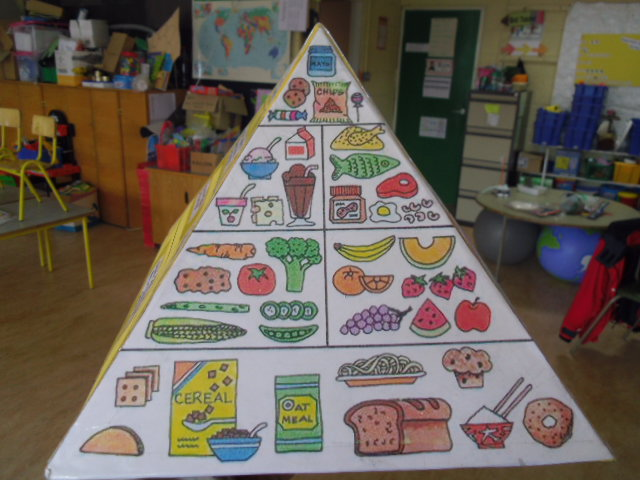 Make Your Own Food Pyramid Template