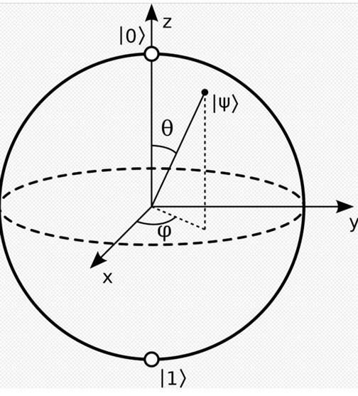 The Bloch Sphere z-axis and preferred |0> and |1> basis states (Source: Wikipedia)