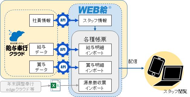 『給与奉行クラウド連携版WEB給』データ連携イメージ