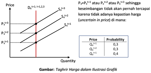 Taghrir Harga dalam Ilustrasi Grafik