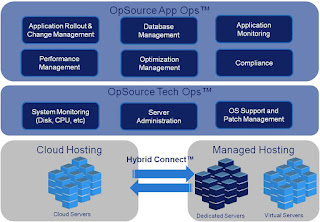Some seamless advantages of cloud server and cloud hosting solutions