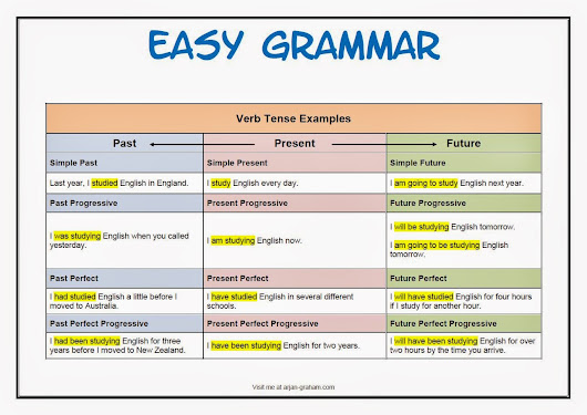 English exercises online: grammar, listening, reading...