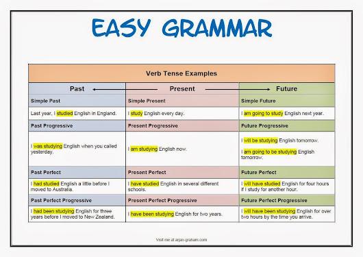 English exercises online: grammar, listening, reading...