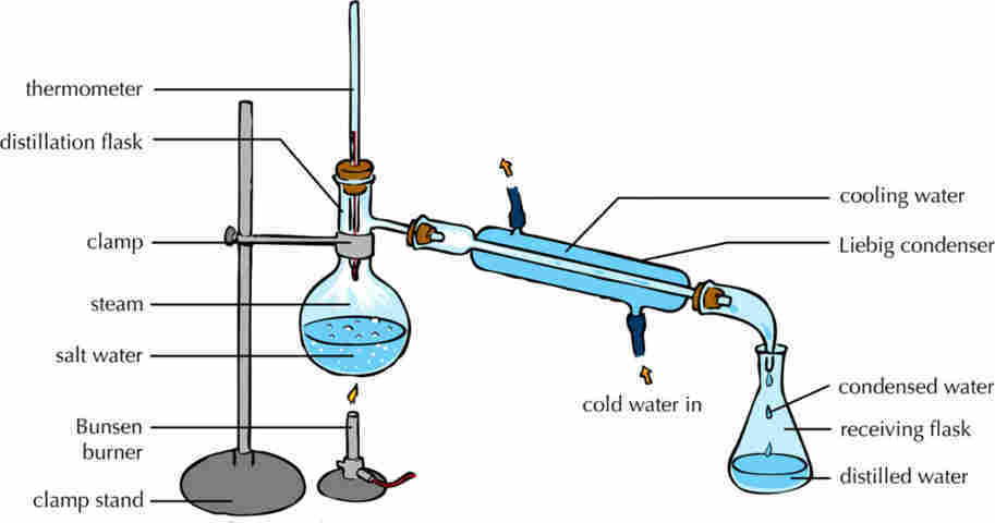 Definition of Distillation, Crystallization, and Extraction ~ School