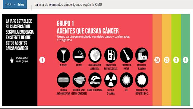 Agentes-Cancerigenos-probados