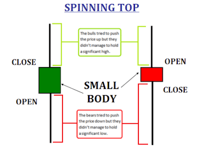 Spinning Top Candlestick In a Chart