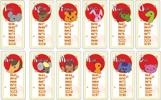 Hasil gambar untuk 12 zodiak cina