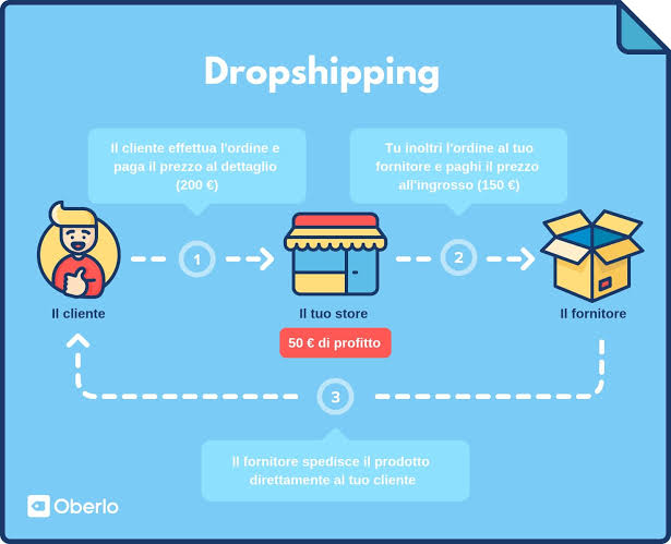 How to Make Money Online With Dropshipping in 2021