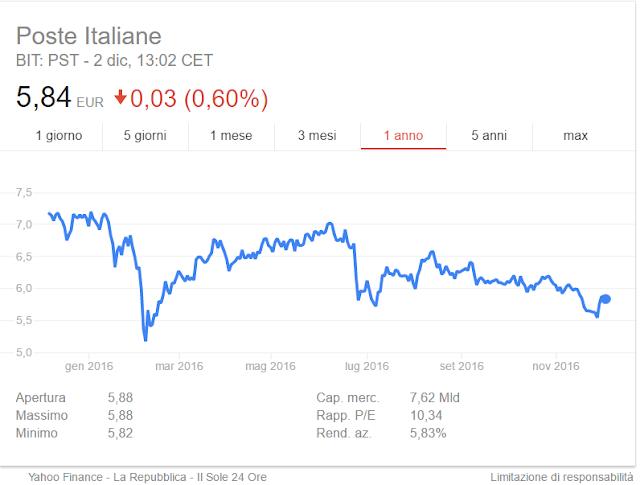 quotazione azioni poste italiane