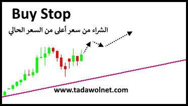 Buy Stop