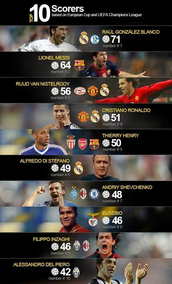 Totalscummaterials: Top 10 Champions League Scorers