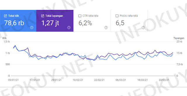 Data Google Search Console