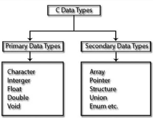 data type in c