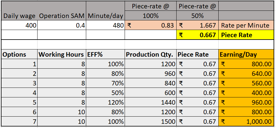 Piece-rate calculation from SAM and Wages