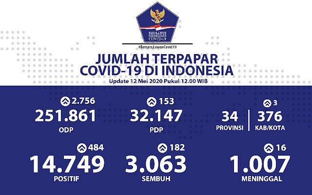 Pasien Sembuh COVID-19  di Indonesia Meningkat 3064 dan Meninggal Tembus Angka 1007