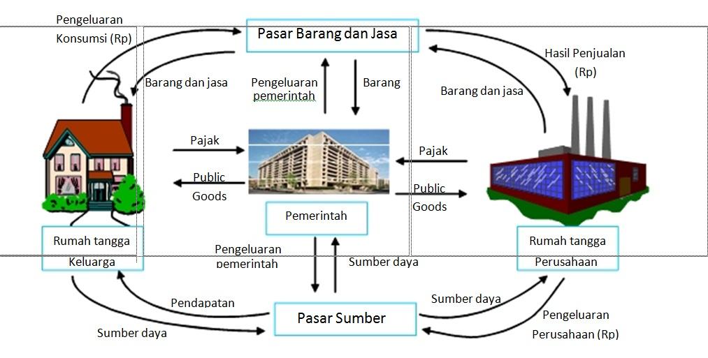Model diagram interaksi antar pelaku ekonomi circulair flow pada arus lingkar kegiatan ekonomi tiga sektor terdapat pelaku ekonomi ketiga yaitu pemerintah yang memilki fungsi utama sebagai pengatur perekonomian ccuart Images