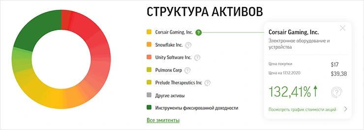 Фонд IPO Фридом Финанс