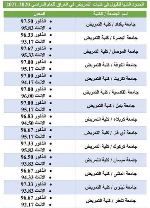 التقديم لكلية التمريض ومقدار الراتب الشهري بعد التعيين والحدود الدنيا لكل الجامعات لسنة 2021