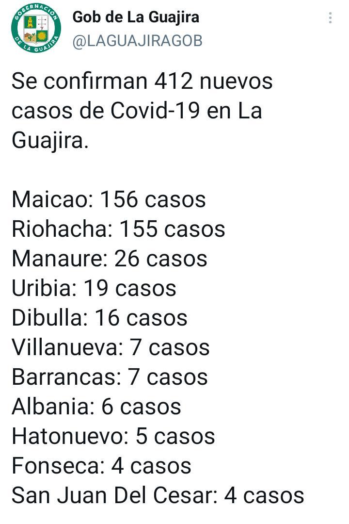 hoyennoticia.com, Jaque del Covid 19 a La Guajira, ayer 4 muertos y 412 casos nuevos