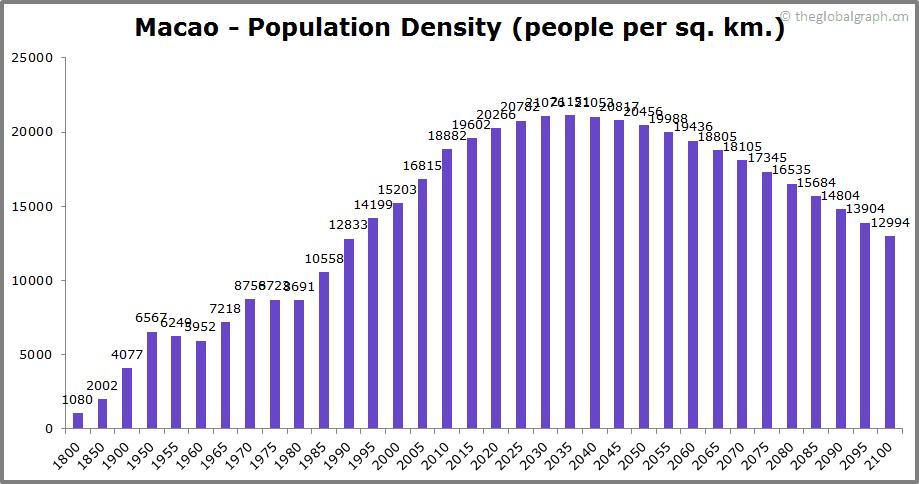 Macao  Population Density (people per sq. km.)