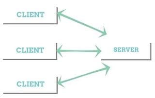 client server network programming