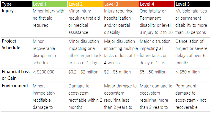 Risk Impact Chart