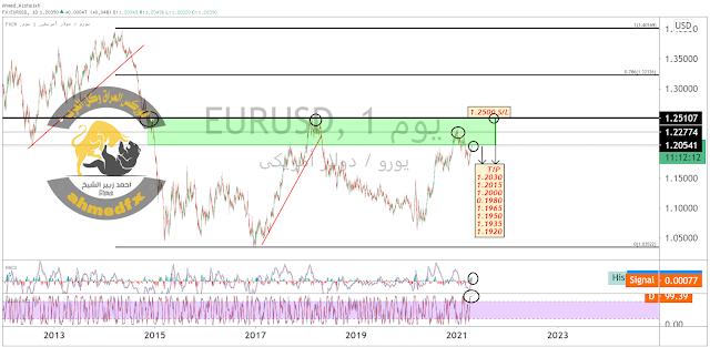 التحليل الفني والاساسي ,واهم البيانات الاقتصادية لزوج #EURUSD اليورو / الدولار الأمريكي