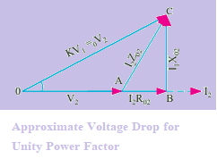 Total Approximate Voltage Drop of a  Transformer at Unity Power Factor