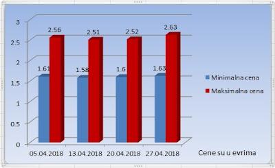 Турски лешник у љусци април 2018
