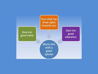 A good Muslim Parenting
