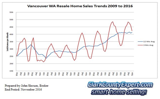 Vancouver Washington Resale Home Sales November 2016 - Units Sold