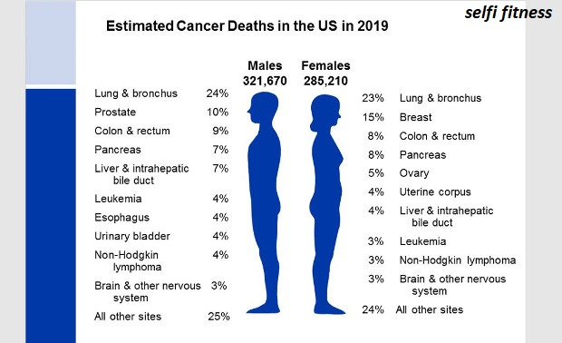 Cancer and Death