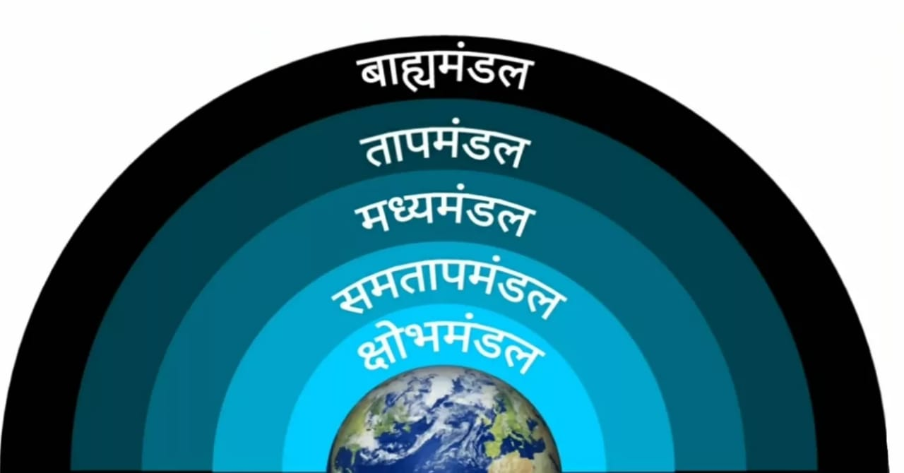 Vayumandal Ki Parte in Hindi