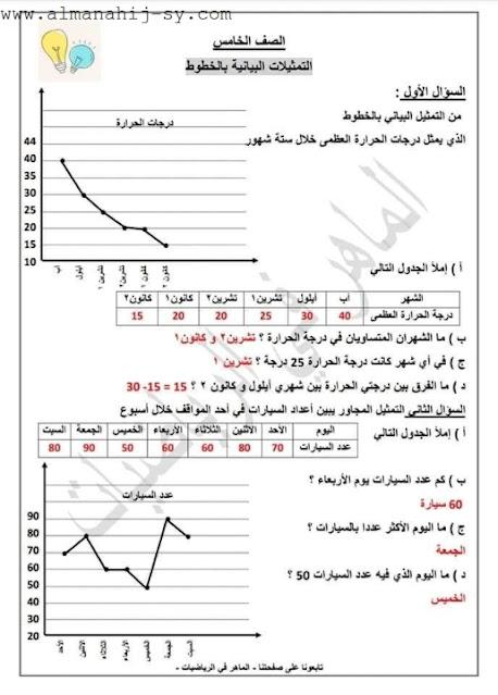 اوراق عمل درس التمثيلات البيانية بالخطوط