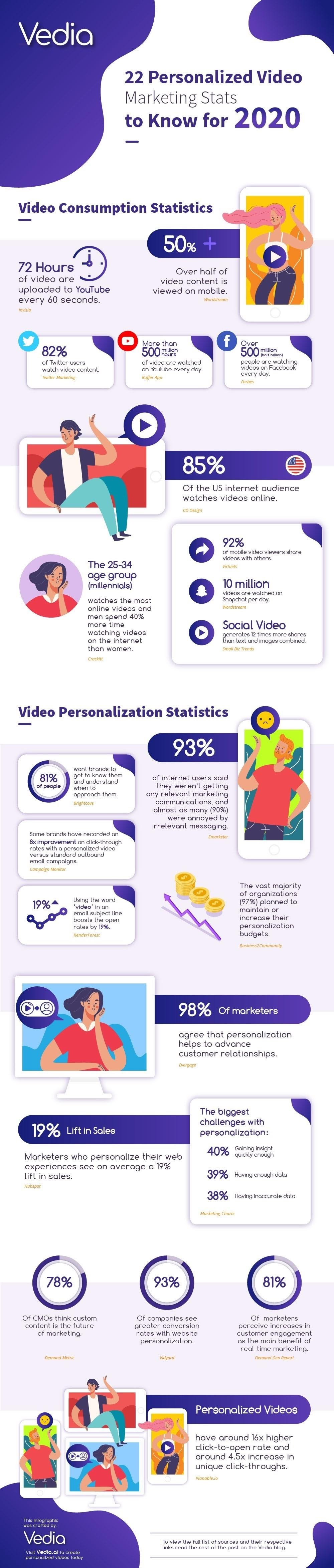 22 Personalized Video Marketing Stats to Know for 2020 #infographic