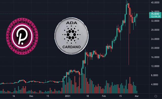 Tradingview-cardano-polkadot-FD7
