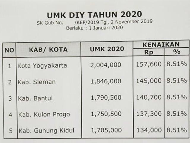 UMK DIY,  UMP DKI Jakarta dan Banten 2020-IGkusnanto_karasan