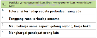 Perilaku yang Mencerminkan Sikap Mempertahankan Kemerdekaan NKRI www.simplenews.me