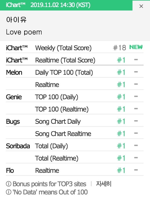 IU Achieve Certified All-Kill with the song 'Love Poem' Before 24 Hours Release